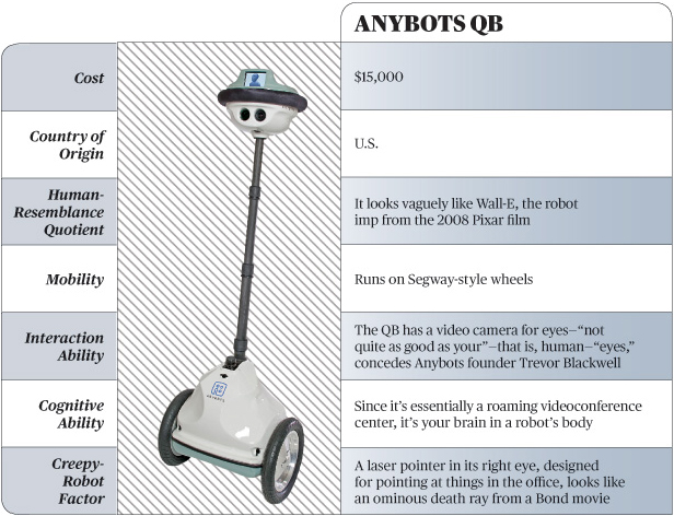 Anybots QB from BusinessWeek