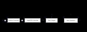 TIPI Control System